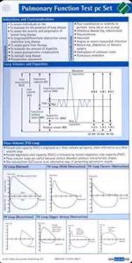 Pulmonary Function Test Pocketcard Set